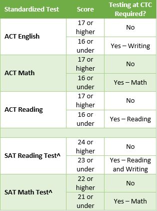Act test dates in ga