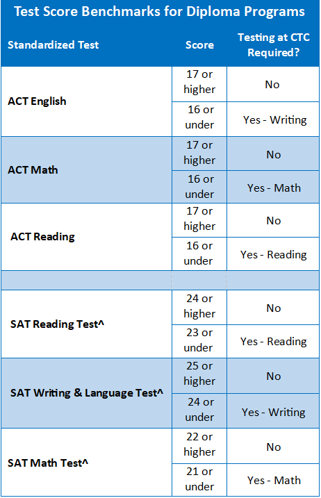 ACT and SAT Prep Courses - Study.com
