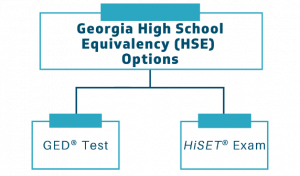 Georgia High School Equivalency (HSE) Options. GED Test. HiSET Exam